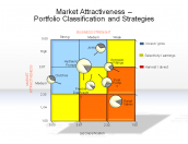 Market Attractiveness - Portfolio Classification and Strategies