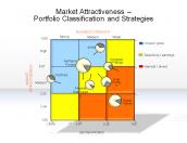 Market Attractiveness - Portfolio Classification and Strategies