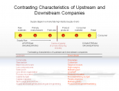 Contrasting Characteristics of Upstream and Downstream Companies