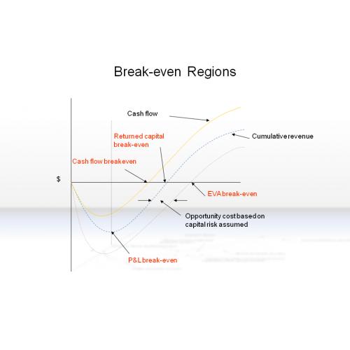 break even point chart pdf