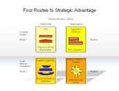 Four Routes to Strategic Advantage