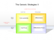 The Generic Strategies II