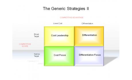 The Generic Strategies II