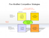 Five Modified Competitive Strategies