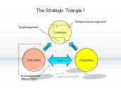 The Strategic Triangle I