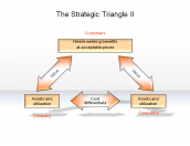 The Strategic Triangle II