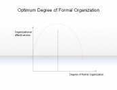 Optimum Degree of Formal Organization