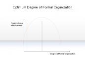Optimum Degree of Formal Organization