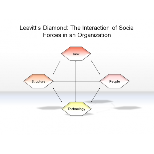 leavitt model of organization change These lessons are evident in successive efforts to change the organizational culture of the world to introduce change the organization.