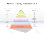 Maslow's Hierarchy of Human Needs II