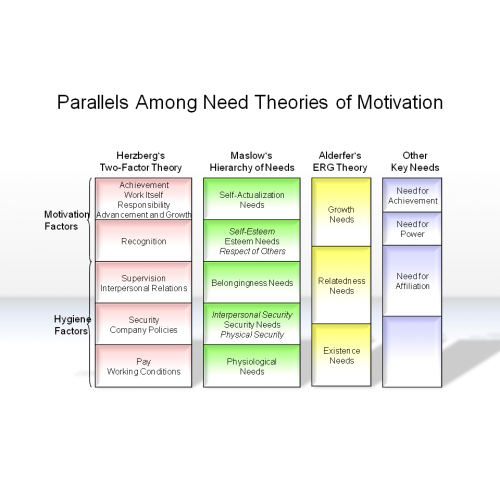 an overview of motivation theories in business Frederick herzberg (1923-2000), clinical psychologist and pioneer of 'job enrichment', is regarded as one of the great original thinkers in management and motivational theory herzberg was the first to show that satisfaction and dissatisfaction at work nearly always arose from different factors .