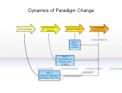 Dynamics of Paradigm Change