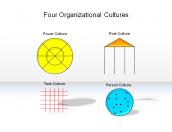 Four Organizational Cultures