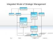 Integrated Model of Strategic Management