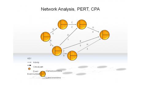 Network Analysis, PERT, CPA
