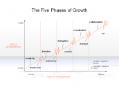 The Five Phases of Growth