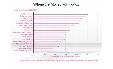 Where the Money will Flow…