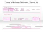 Drivers of Mortgage Distribution Channel Mix