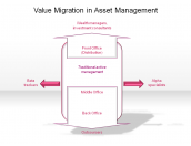 Value Migration in Asset Management