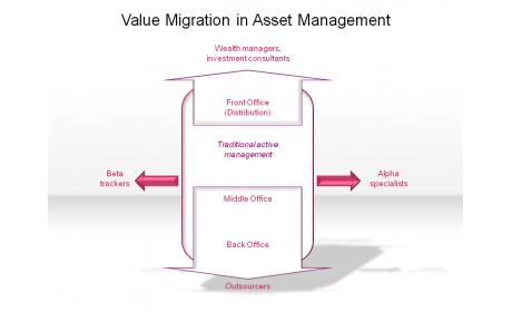 Value Migration in Asset Management