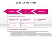 Seven Winning Models