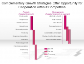 Complementary Growth Strategies Offer Opportunity for Cooperation without Competition