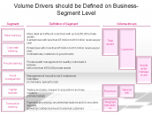 Volume Drivers should be Defined on Business-Segment Level
