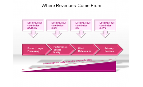 Where Revenues Come From