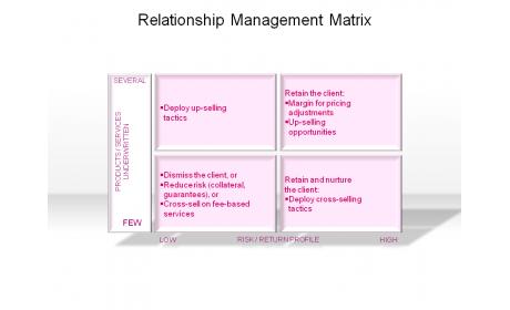 Relationship Management Matrix