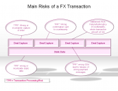 Main Risks of a FX Transaction