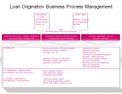 Loan Origination Business Process Management