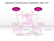 Electronic Fixed-Income Transaction with CCP