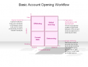 Basic Account Opening Workflow