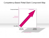Competency-Based Retail Bank Component Map