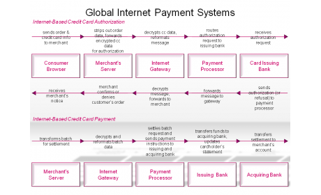 Global Internet Payment Systems