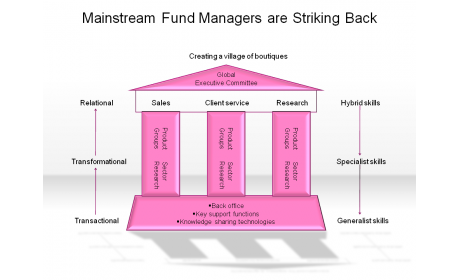 Mainstream Fund Managers are Striking Back\