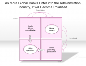 As More Global Banks Enter into the Administration Industry, it will Become Polarized
