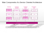 Main Components of a Service Oriented Architecture