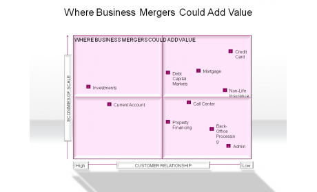 Where Business Mergers Could Add Value