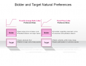 Bidder and Target Natural Preferences