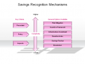 Savings Recognition Mechanisms
