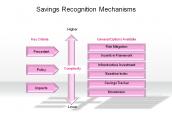 Savings Recognition Mechanisms