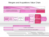 Mergers and Acquisitions Value Chain