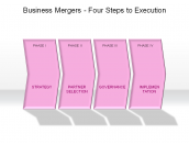 Business Mergers - Four Steps to Execution