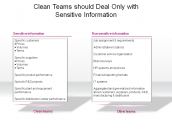 Clean Teams should Deal Only with Sensitive Information