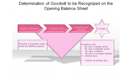 Determination of Goodwill to be Recognized on the Opening Balance Sheet