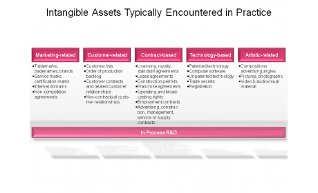 Intangible Assets Typically Encountered in Practice