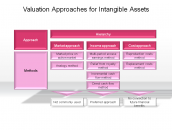 Valuation Approaches for Intangible Assets