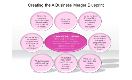 Creating the A Business Merger Blueprint