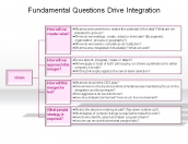 Fundamental Questions Drive Integration